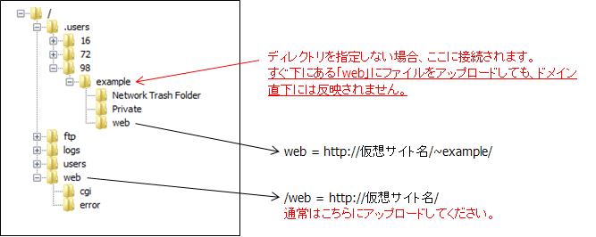 07_directory